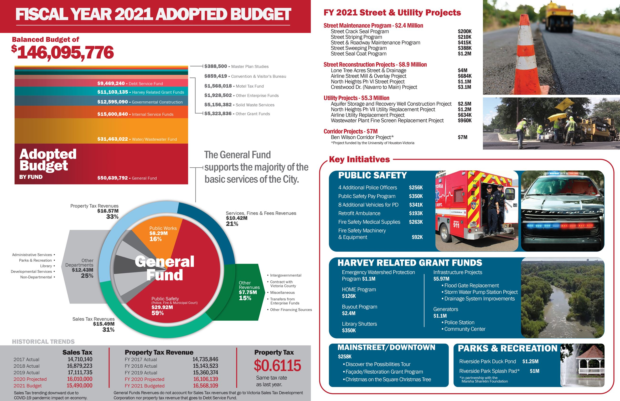 Fiscal Year 2021 Adopted Budget page 1, Opens to PDF Version