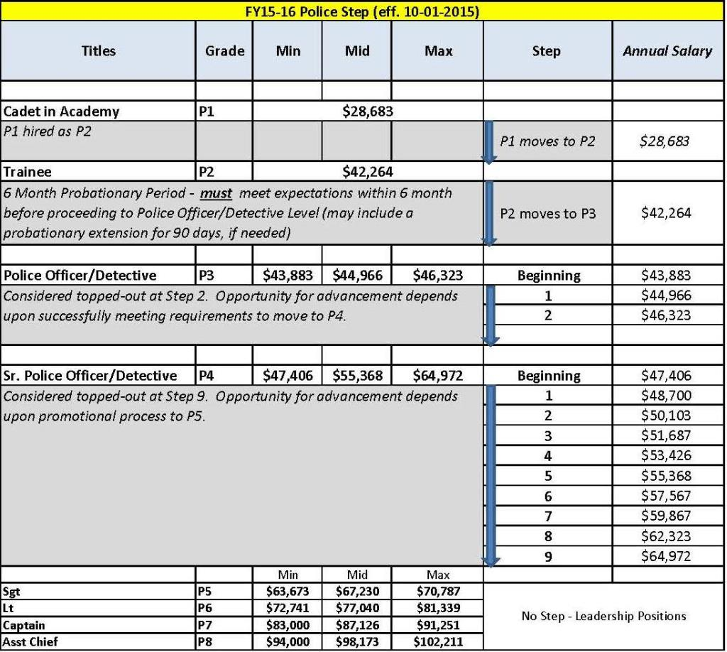 Updated Police Officer Step Pay Plan for Fiscal Year 2015 to 2016
